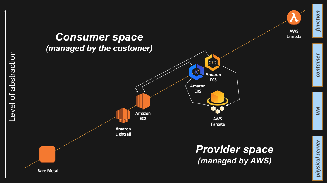 Compute abstractions on AWS « IT 2 0