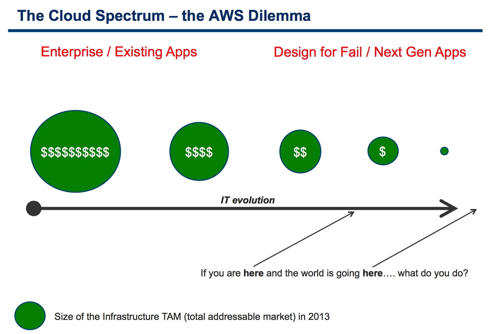 The Cloud Spectrum and the Amazon Dilemma | IT 2 0